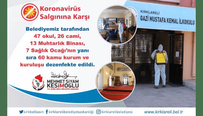 Belediyemiz tarafından 47 okul, 26 cami, 13 Muhtarlık Binası, 7 Sağlık Ocağı'nın yanı sıra 60 kamu kurum ve kuruluşu dezenfekte edildi.